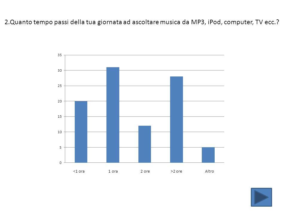 2.Quanto tempo passi della tua giornata ad ascoltare musica da MP3, iPod, computer, TV ecc.