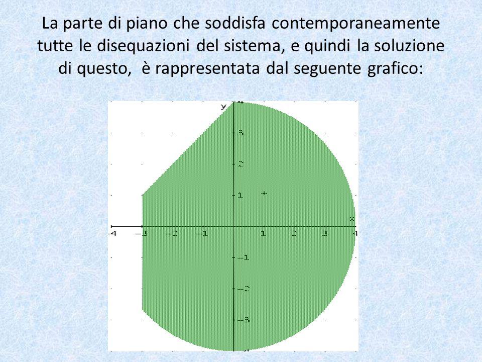 La parte di piano che soddisfa contemporaneamente tutte le disequazioni del sistema, e quindi la soluzione di questo, è rappresentata dal seguente grafico:
