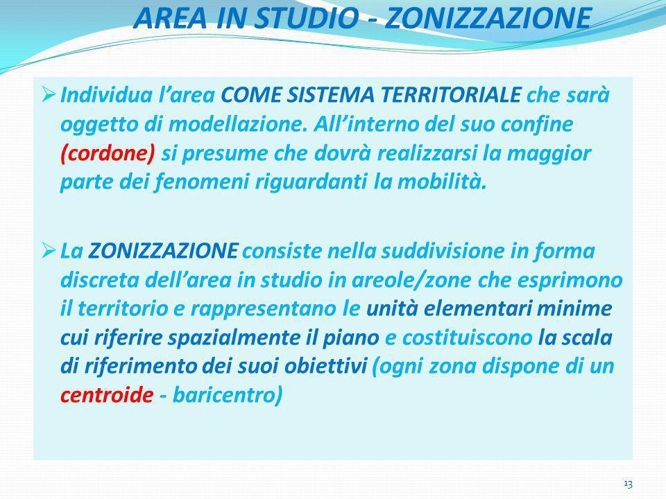 AREA IN STUDIO - ZONIZZAZIONE