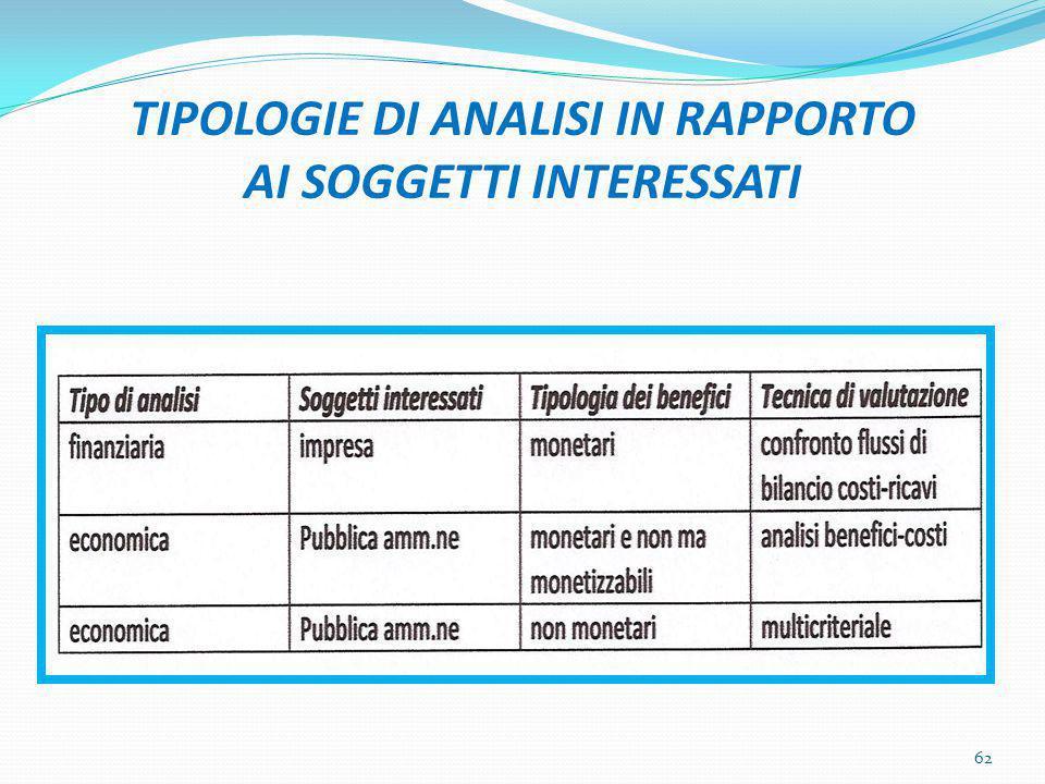 TIPOLOGIE DI ANALISI IN RAPPORTO AI SOGGETTI INTERESSATI