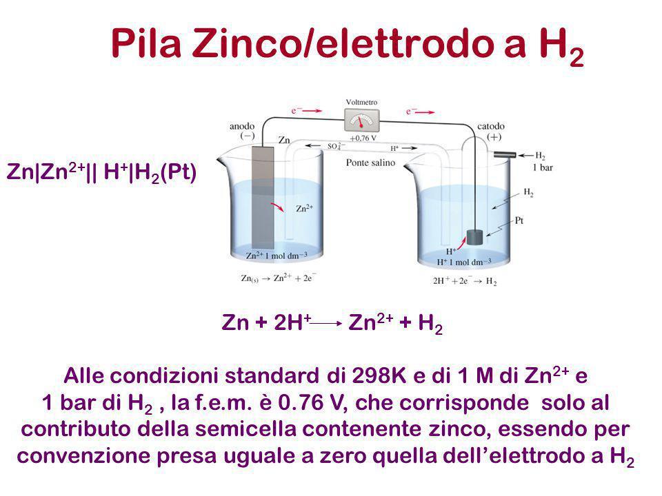 Pila Zinco/elettrodo a H2