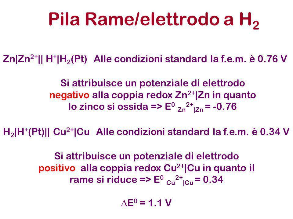 Pila Rame/elettrodo a H2