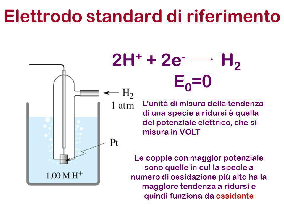 Elettrodo standard di riferimento
