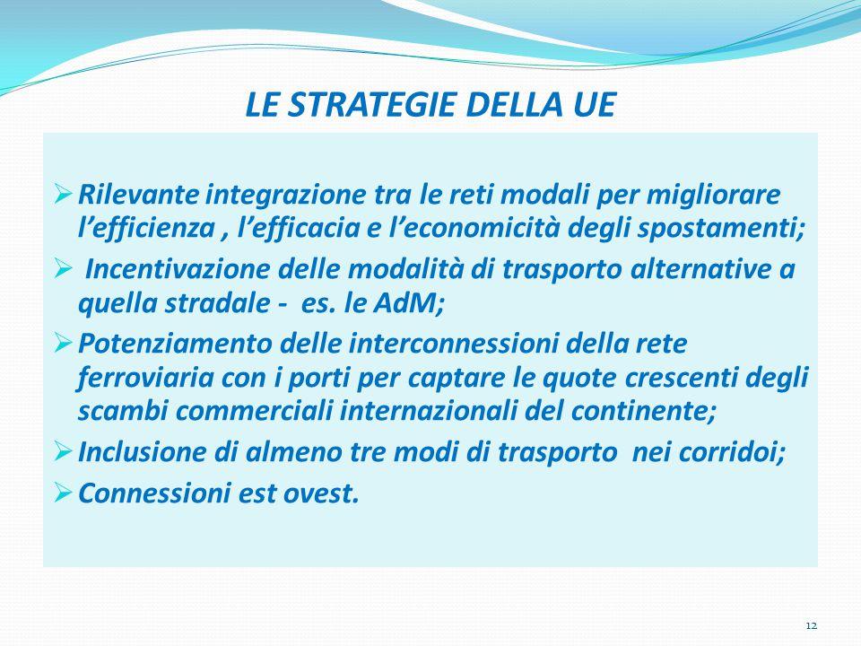 LE STRATEGIE DELLA UE Rilevante integrazione tra le reti modali per migliorare l'efficienza , l'efficacia e l'economicità degli spostamenti;