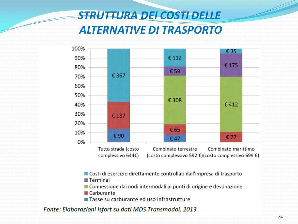 STRUTTURA DEI COSTI DELLE ALTERNATIVE DI TRASPORTO