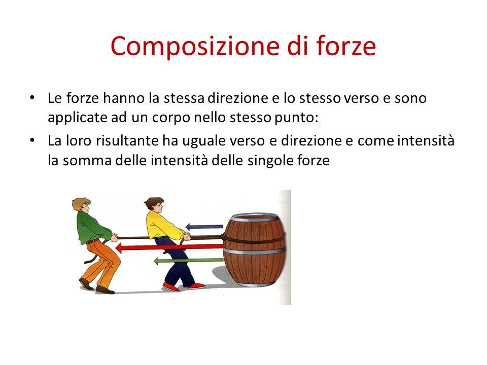 Composizione di forze Le forze hanno la stessa direzione e lo stesso verso e sono applicate ad un corpo nello stesso punto: