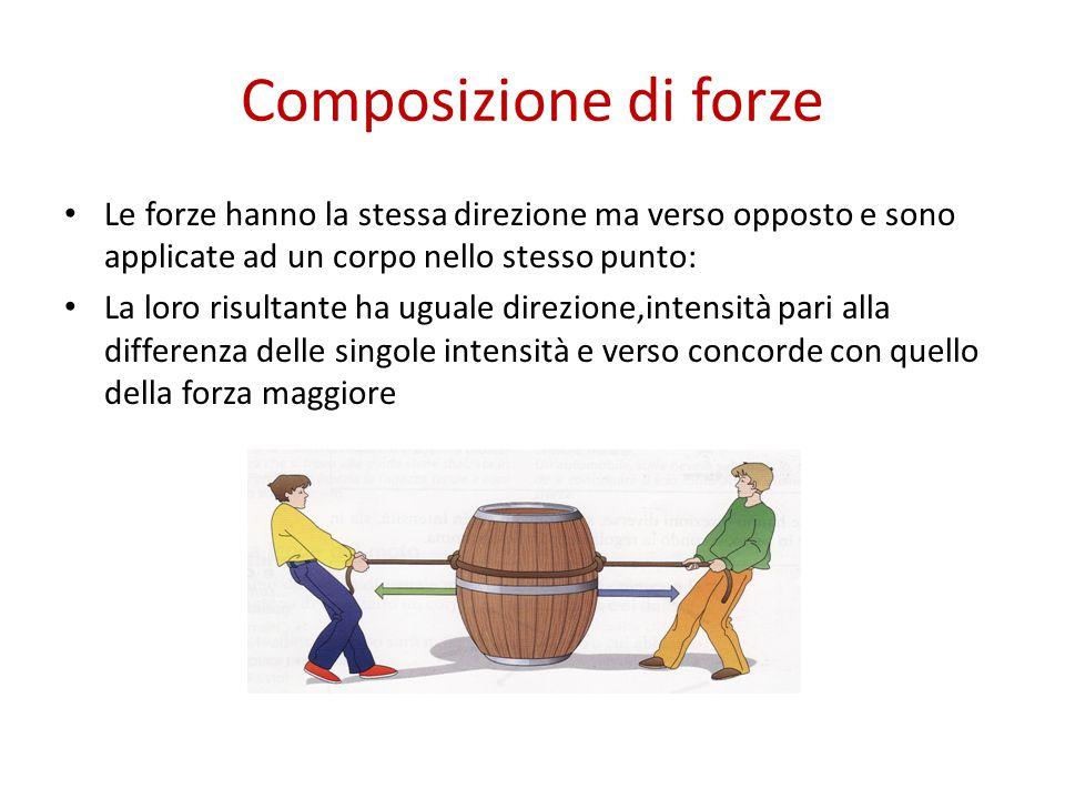 Composizione di forze Le forze hanno la stessa direzione ma verso opposto e sono applicate ad un corpo nello stesso punto: