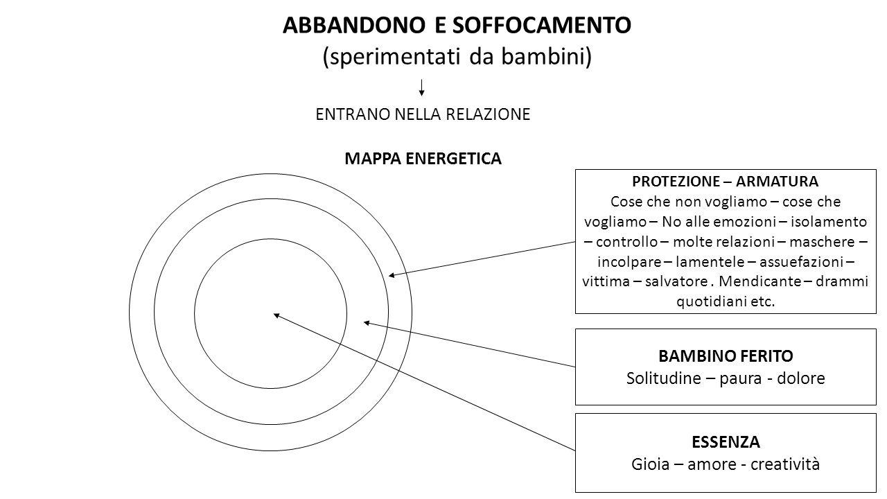 ABBANDONO E SOFFOCAMENTO (sperimentati da bambini)