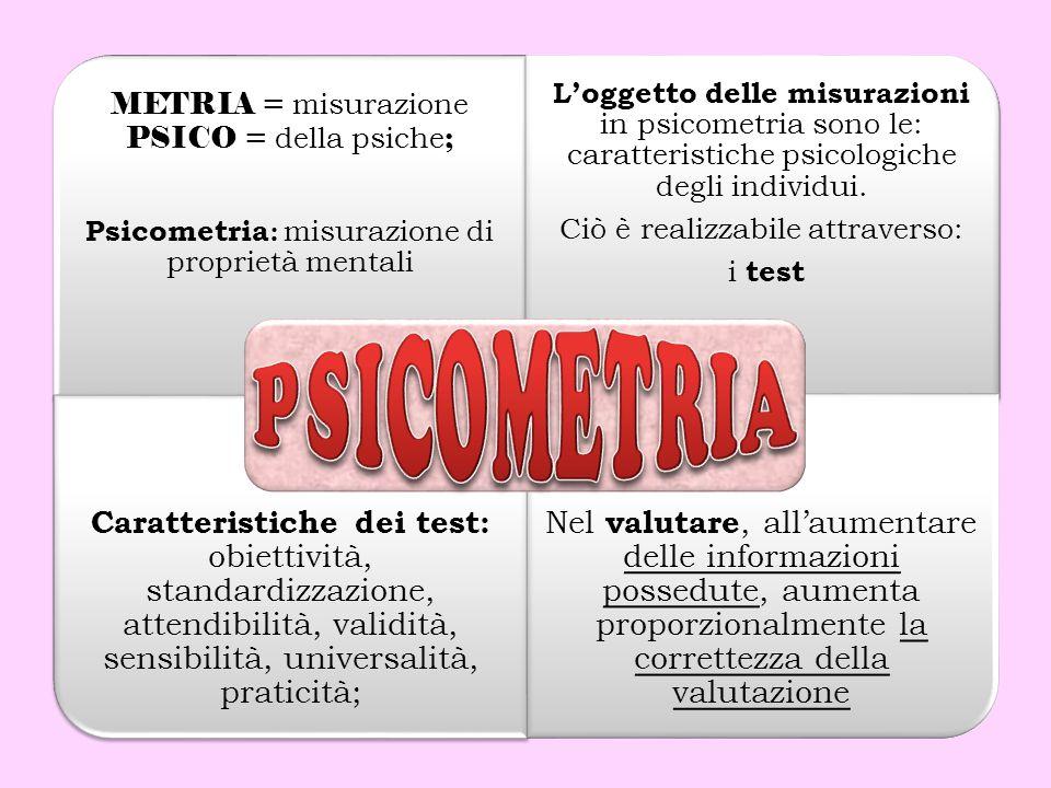 METRIA = misurazione PSICO = della psiche;