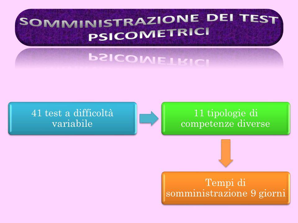 SOMMINISTRAZIONE DEI TEST PSICOMETRICI