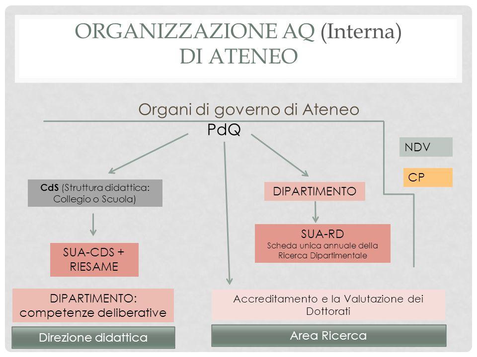 Organizzazione AQ (Interna) di Ateneo