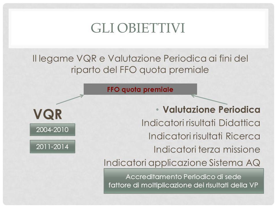 GLI OBIETTIVI Il legame VQR e Valutazione Periodica ai fini del riparto del FFO quota premiale. Valutazione Periodica.