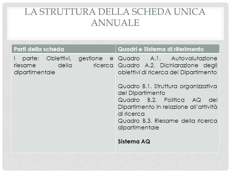 La struttura della Scheda Unica Annuale