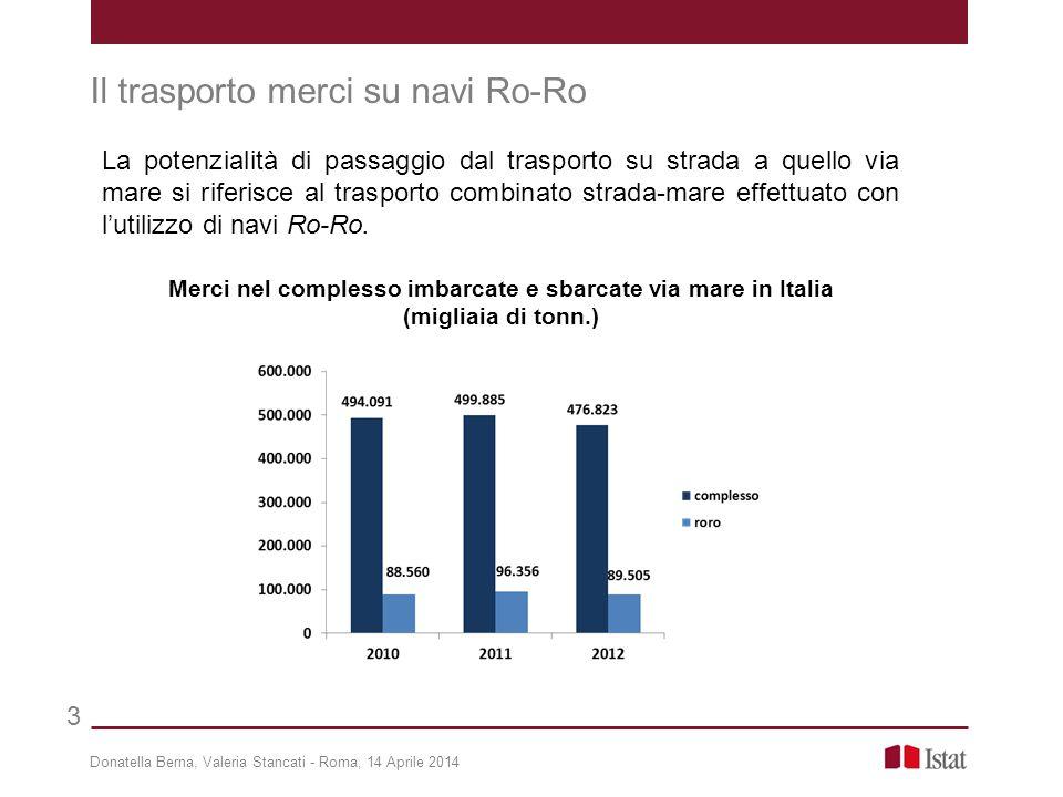 Il trasporto merci su navi Ro-Ro