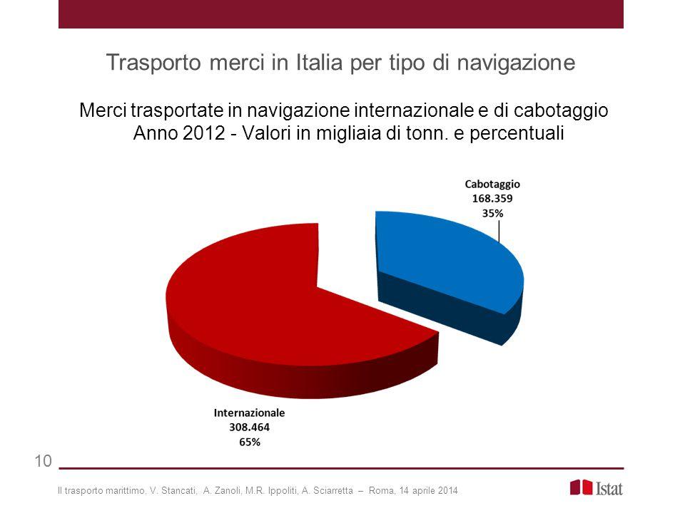 Trasporto merci in Italia per tipo di navigazione