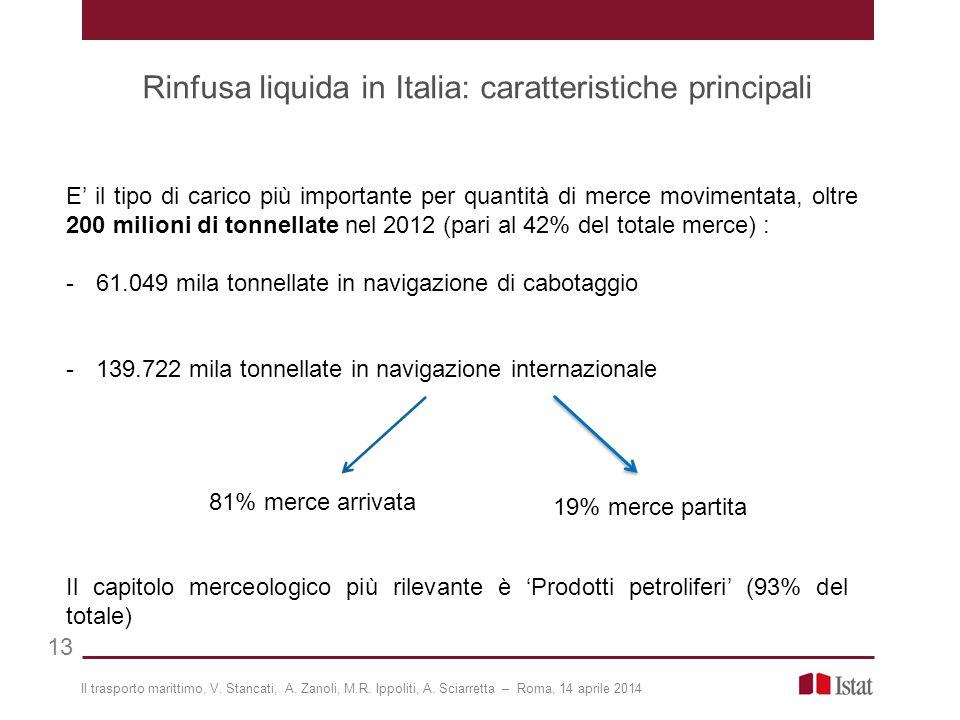 Rinfusa liquida in Italia: caratteristiche principali