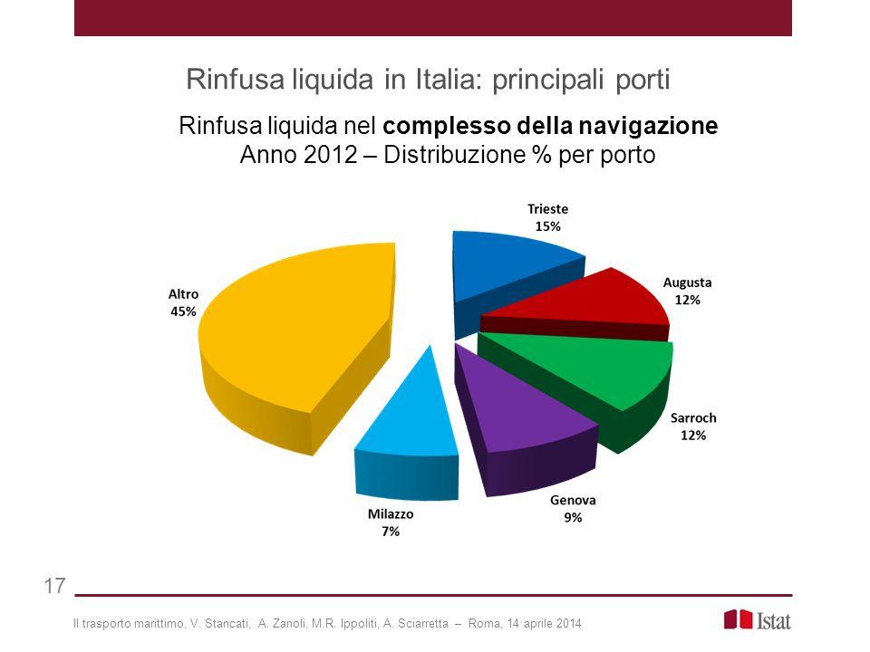Rinfusa liquida in Italia: principali porti