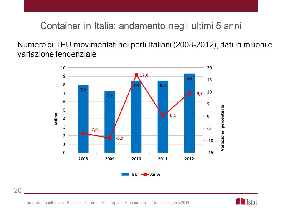 Container in Italia: andamento negli ultimi 5 anni