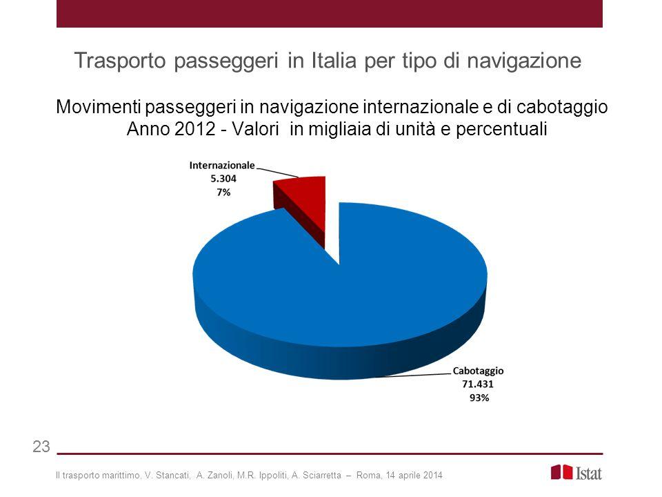 Trasporto passeggeri in Italia per tipo di navigazione