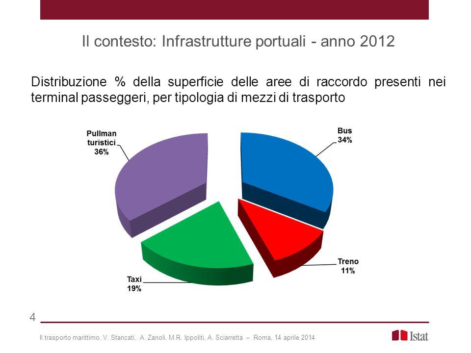 Il contesto: Infrastrutture portuali - anno 2012