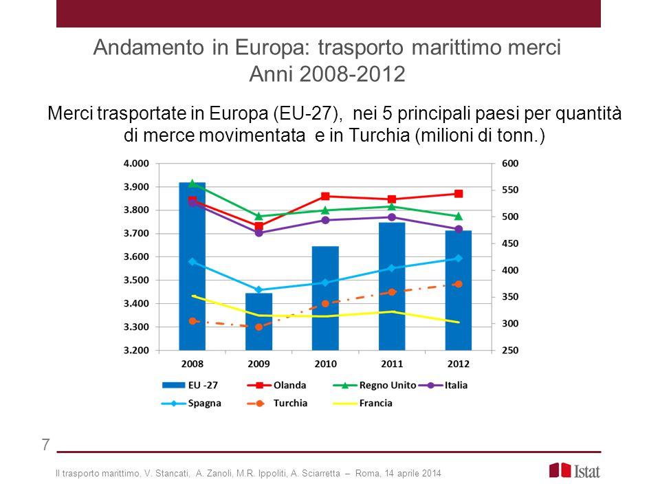 Andamento in Europa: trasporto marittimo merci