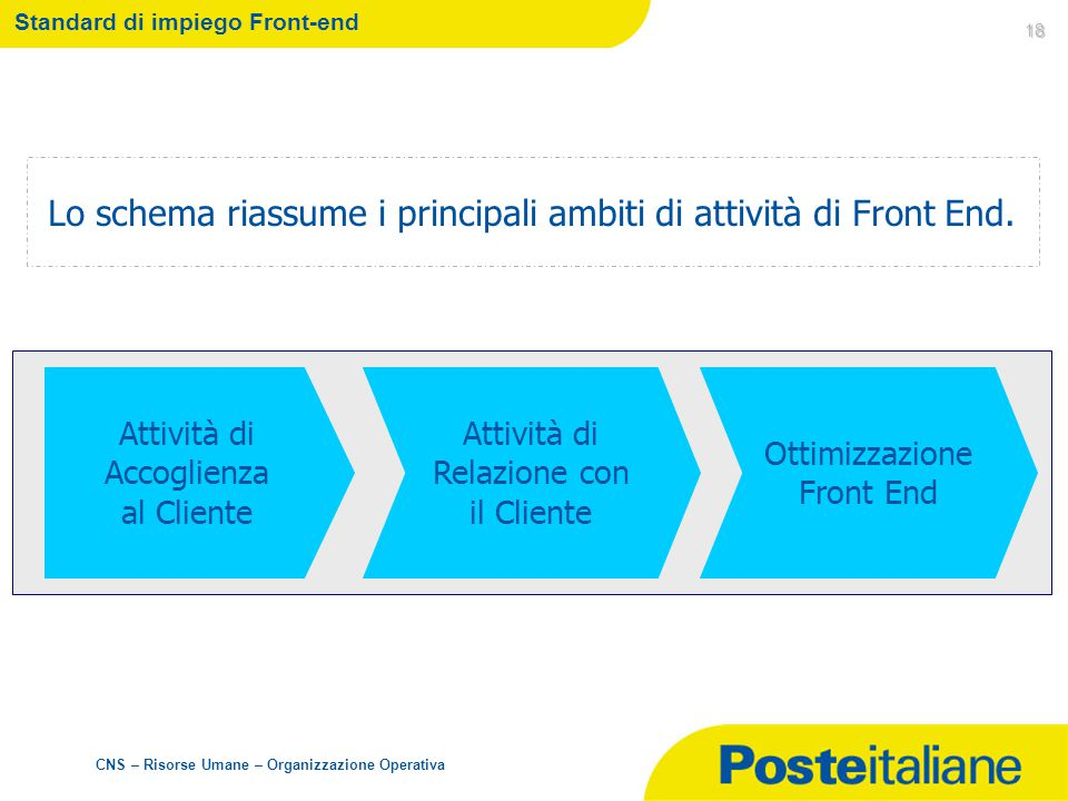 Standard di impiego Front-end
