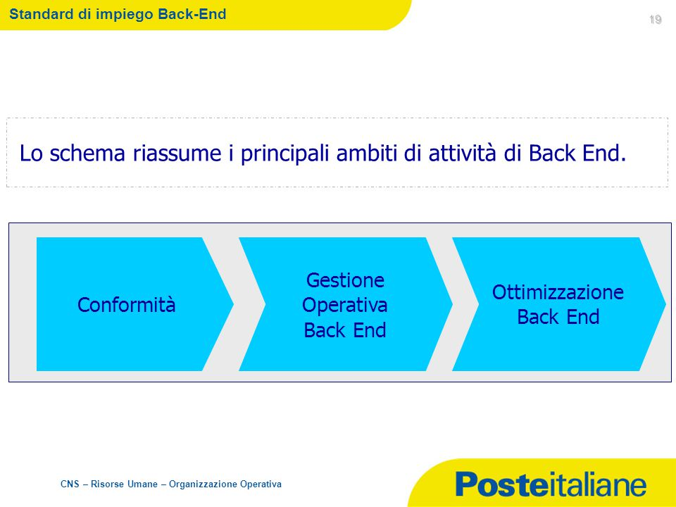 Standard di impiego Back-End