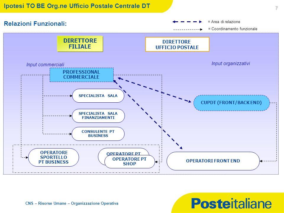 Ipotesi TO BE Org.ne Ufficio Postale Centrale DT