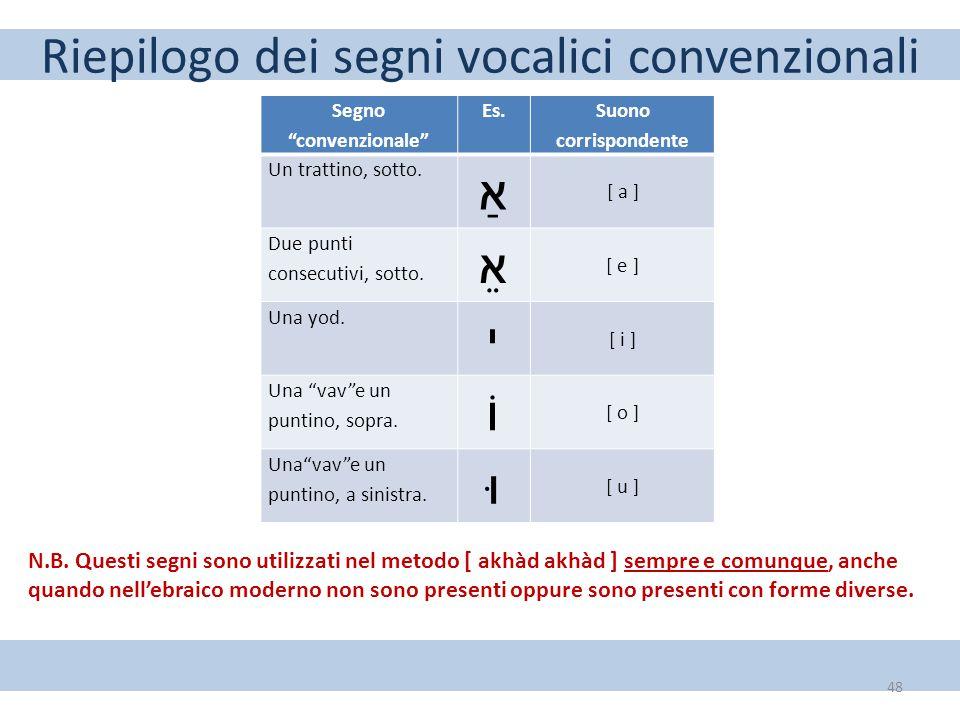 Riepilogo dei segni vocalici convenzionali