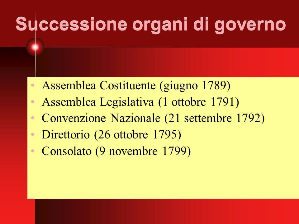 Successione organi di governo