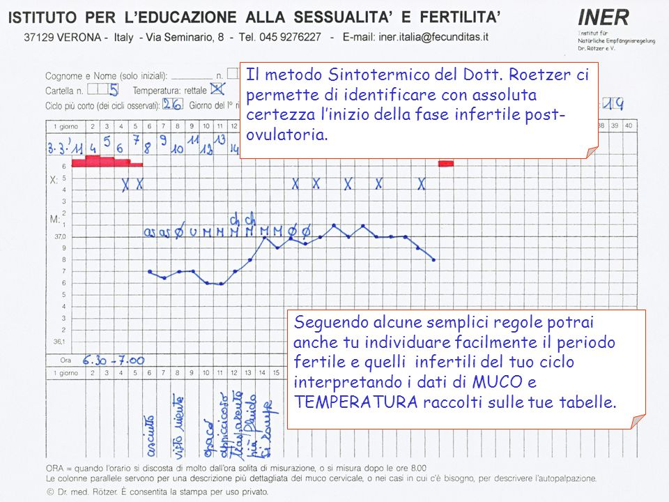 Il metodo Sintotermico del Dott