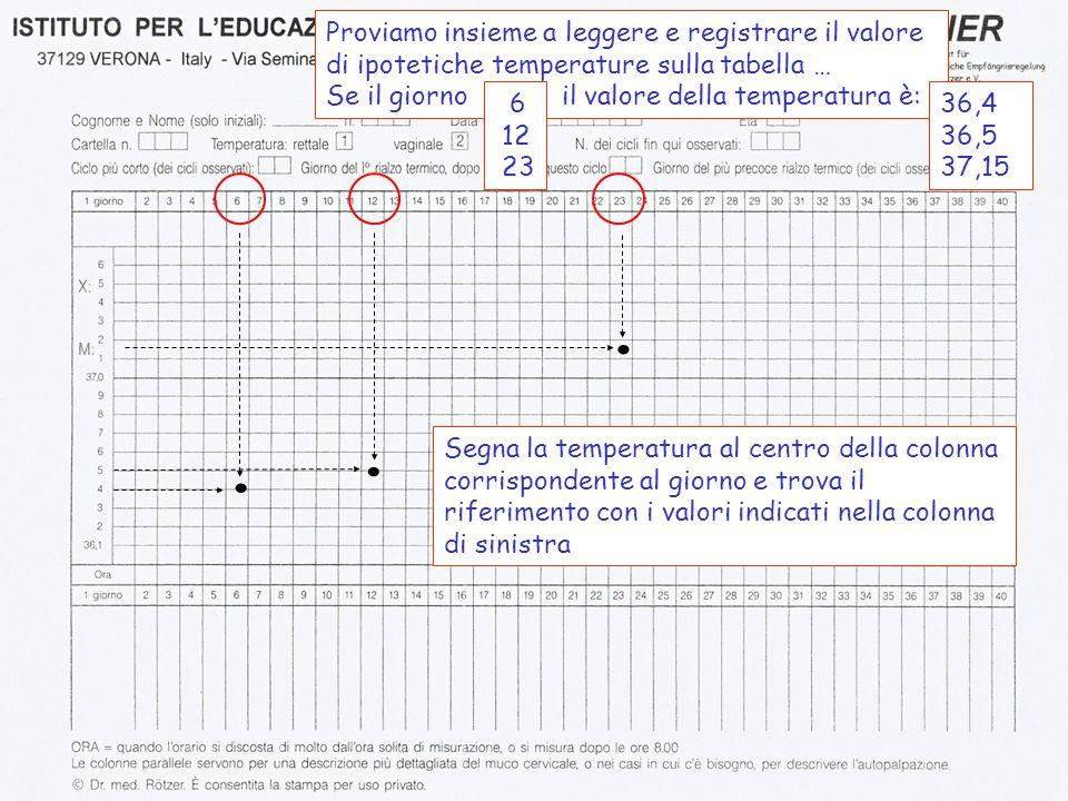 Proviamo insieme a leggere e registrare il valore di ipotetiche temperature sulla tabella …
