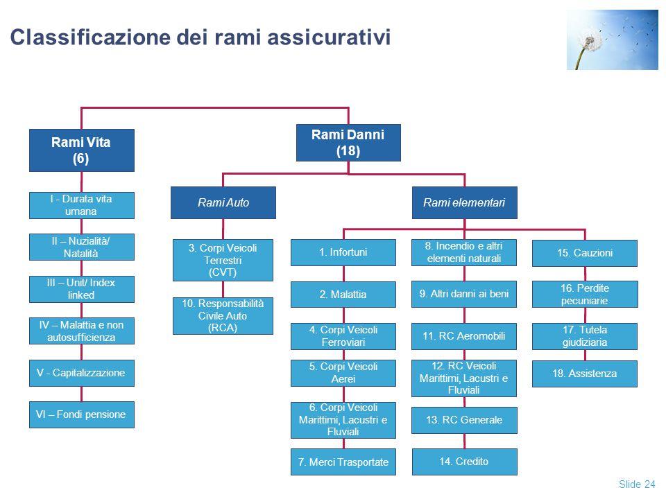 Classificazione dei rami assicurativi