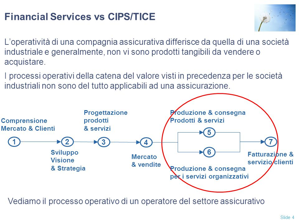 Financial Services vs CIPS/TICE