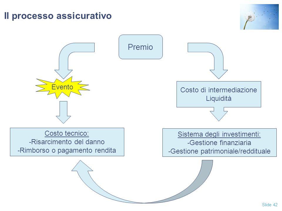 Il processo assicurativo