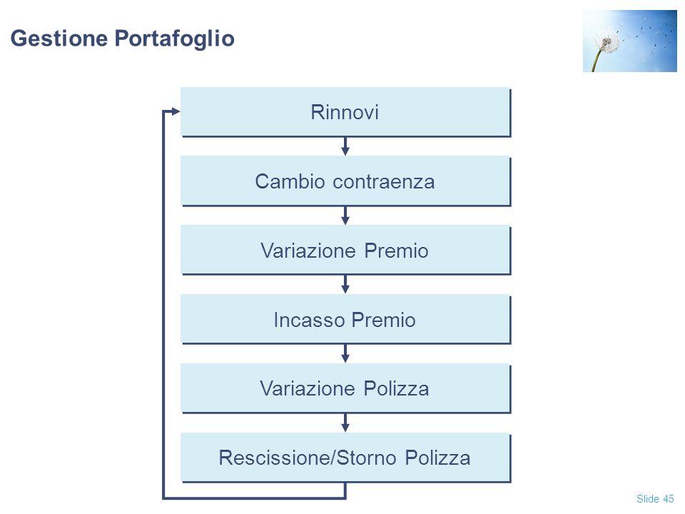 Rescissione/Storno Polizza