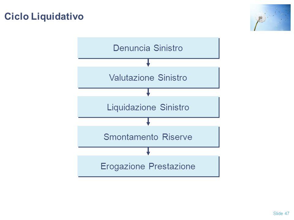 Ciclo Liquidativo Denuncia Sinistro Valutazione Sinistro