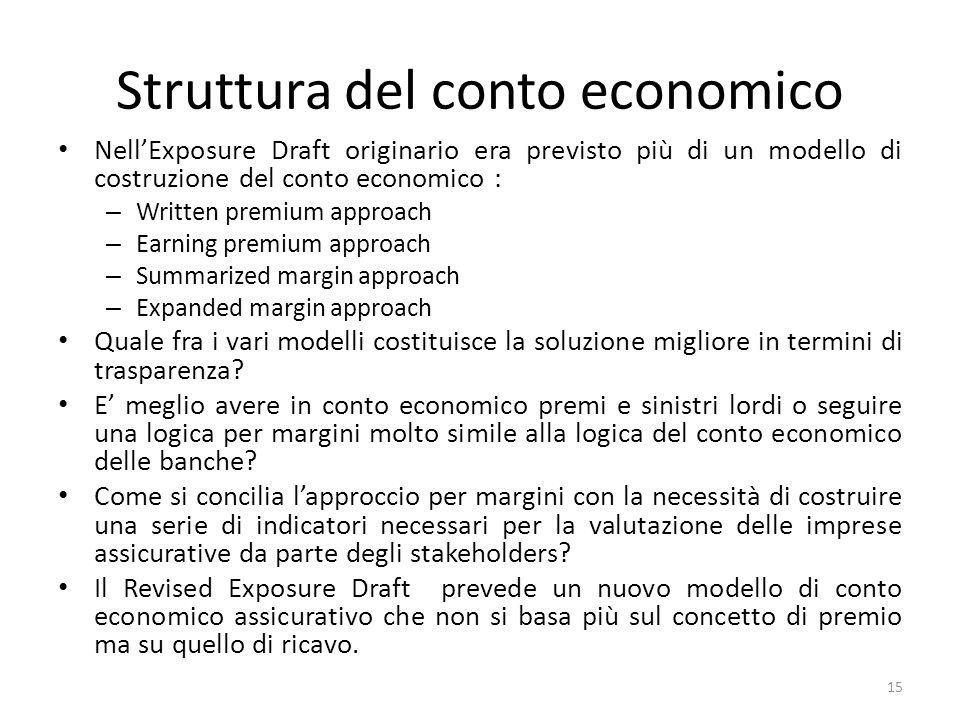 Struttura del conto economico