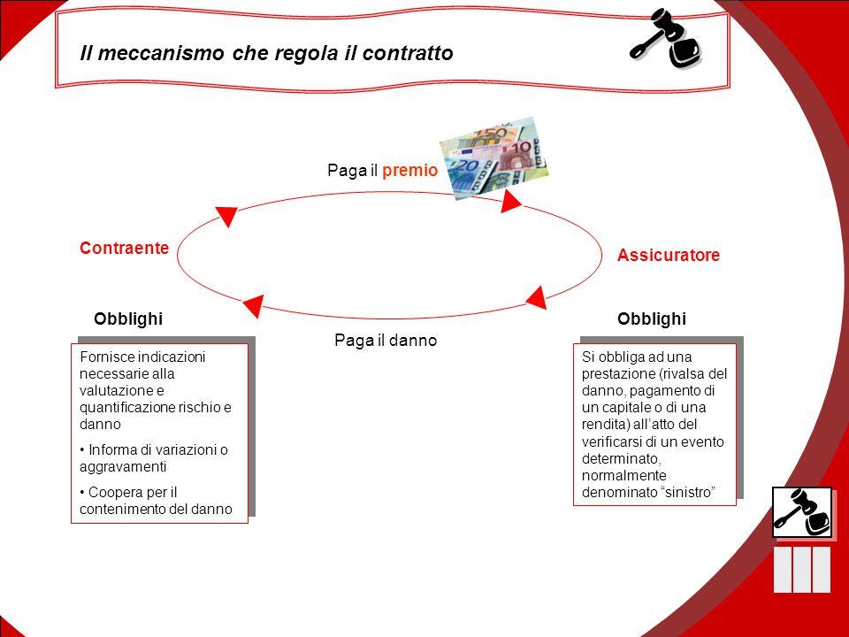 Il meccanismo che regola il contratto