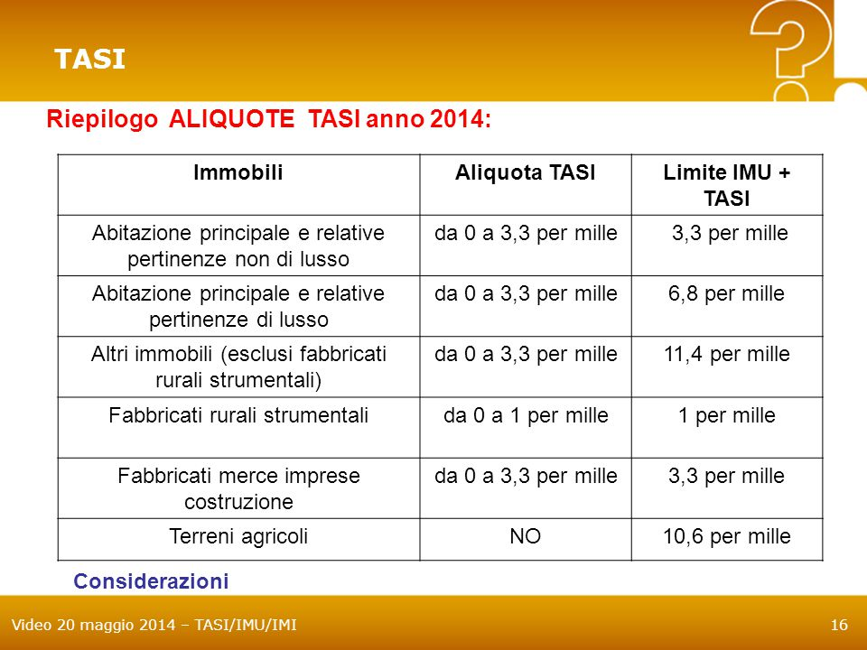 TASI Riepilogo ALIQUOTE TASI anno 2014: Immobili Aliquota TASI