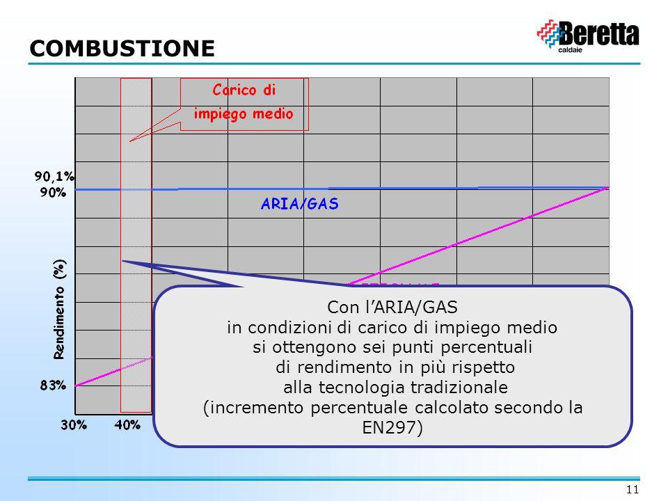 COMBUSTIONE Con l'ARIA/GAS in condizioni di carico di impiego medio