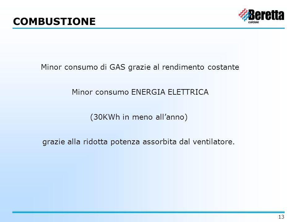 COMBUSTIONE Minor consumo di GAS grazie al rendimento costante