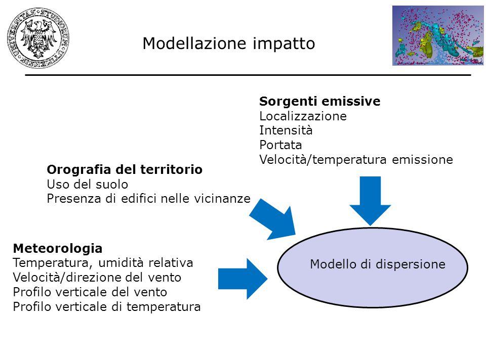 Modellazione impatto Sorgenti emissive Localizzazione Intensità