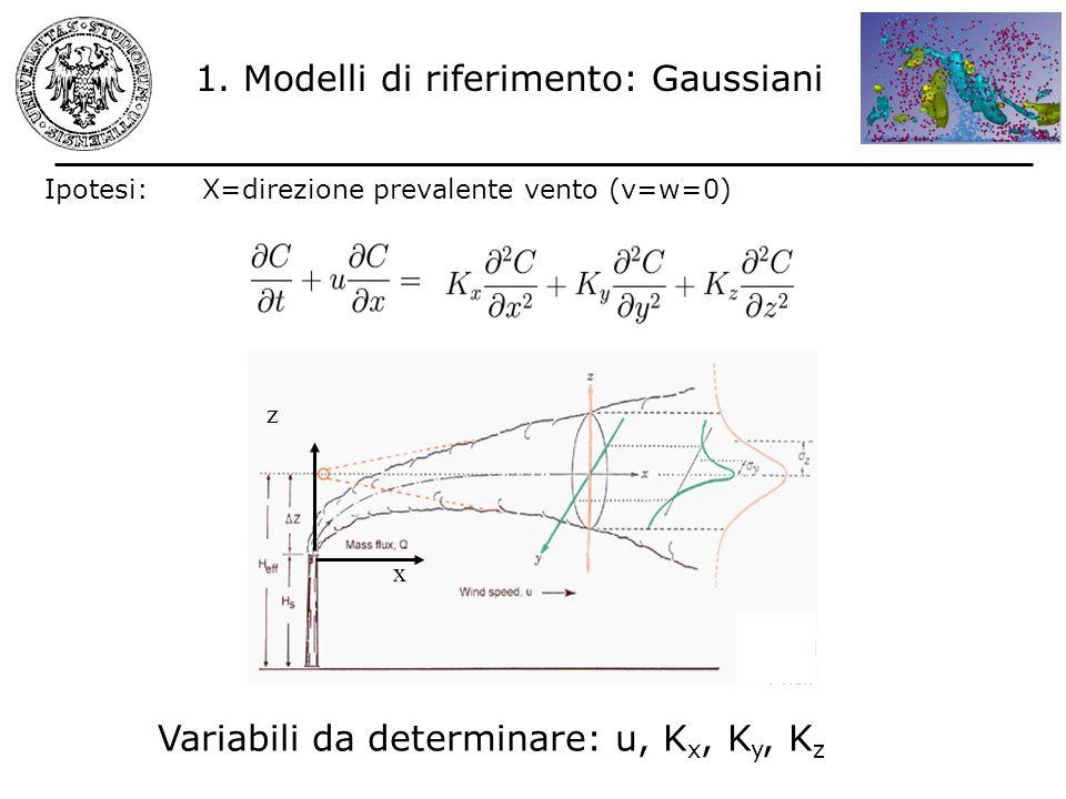 1. Modelli di riferimento: Gaussiani