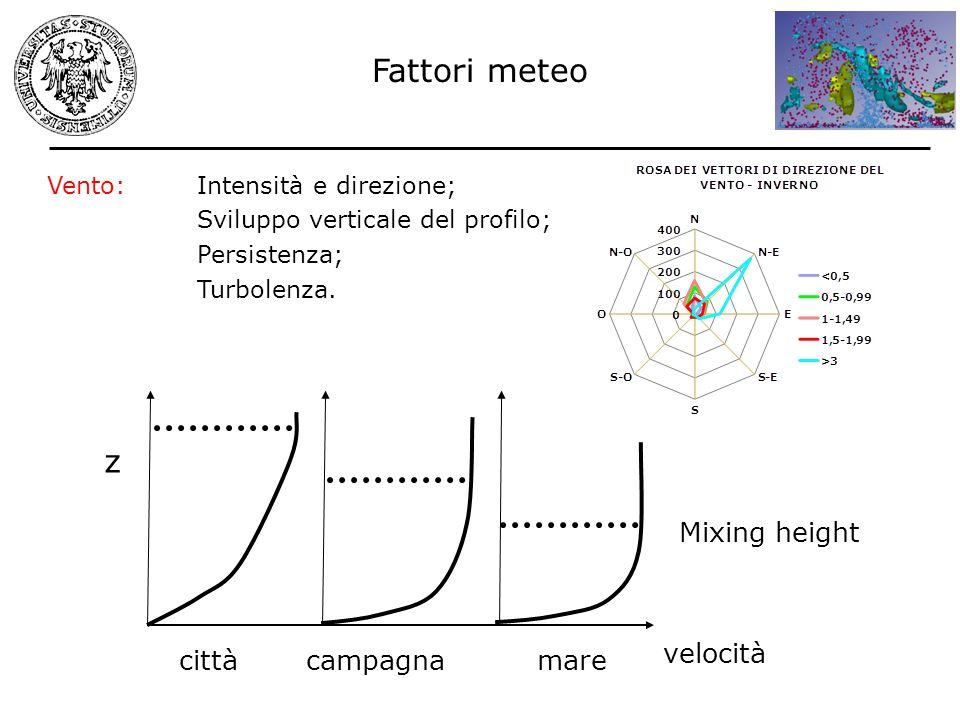 Fattori meteo z Mixing height velocità città campagna mare Vento: