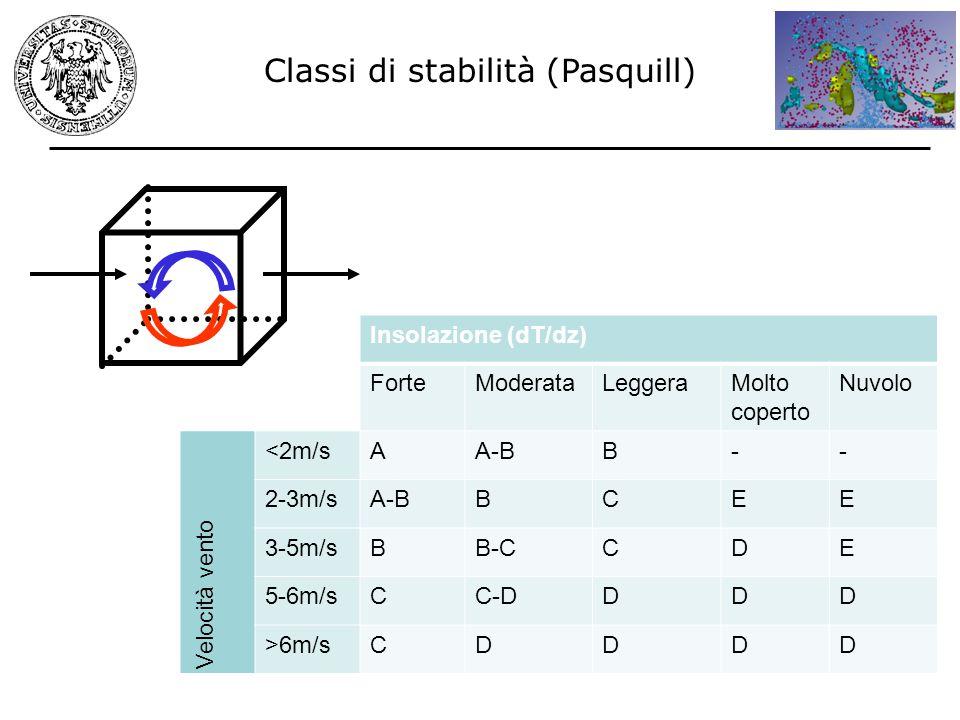 Classi di stabilità (Pasquill)