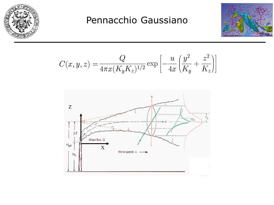 Pennacchio Gaussiano x z
