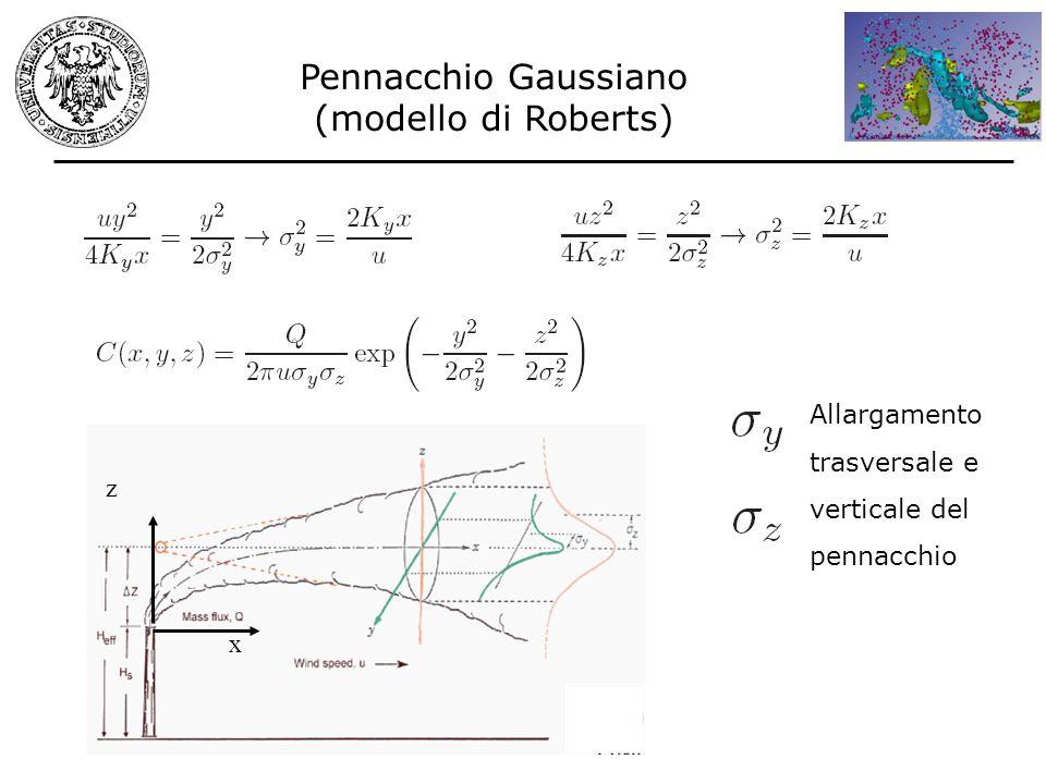 Pennacchio Gaussiano (modello di Roberts)