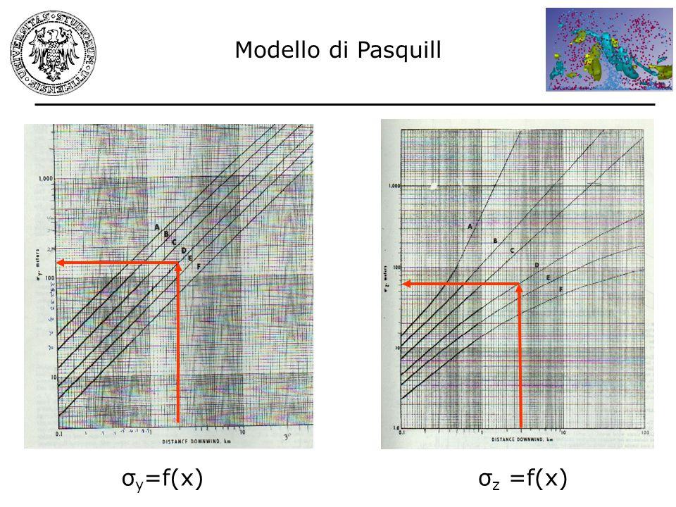 Modello di Pasquill σy=f(x) σz =f(x)