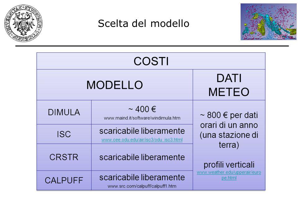 COSTI DATI METEO MODELLO Scelta del modello